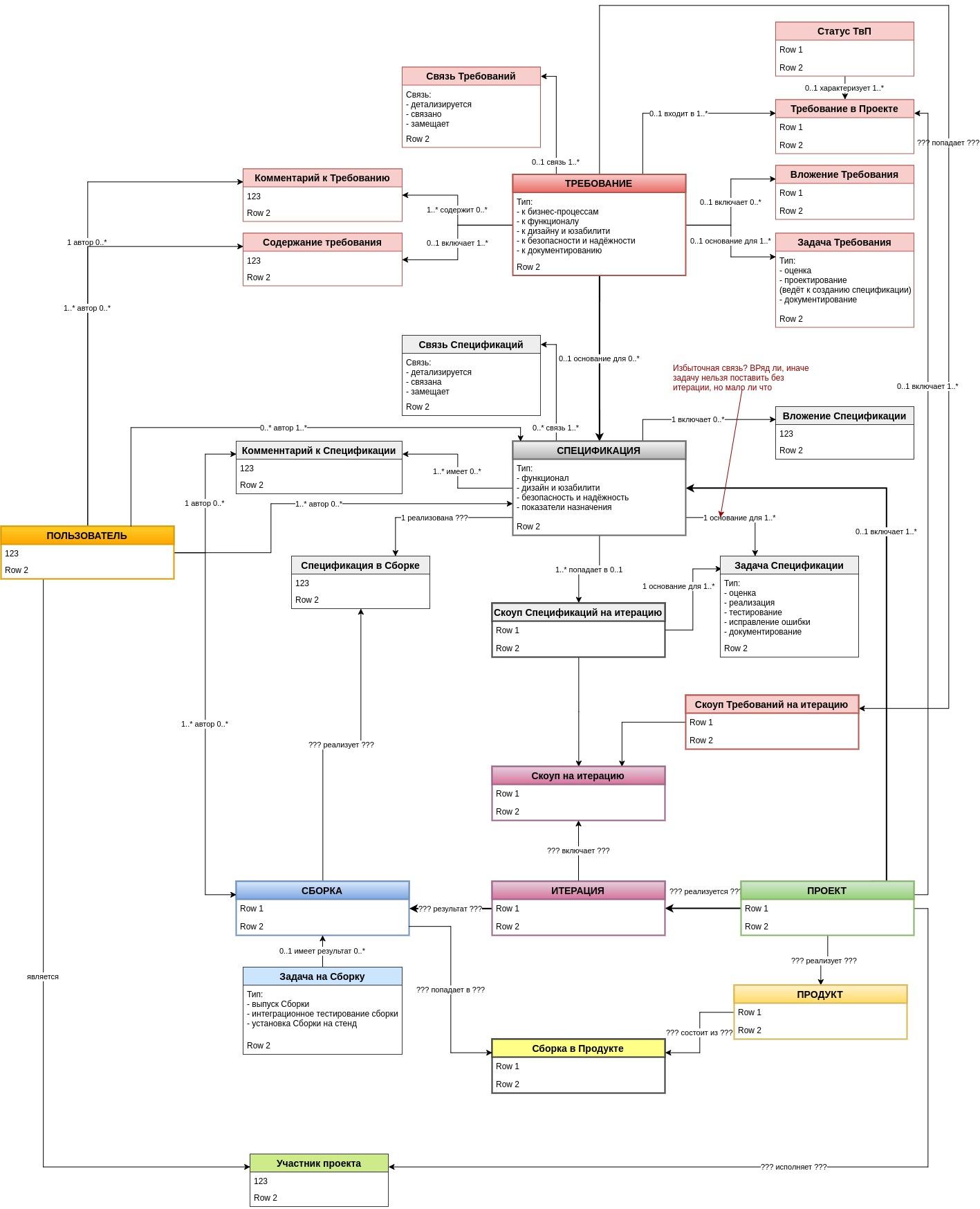 Требования xml схемы